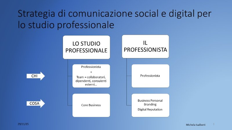 Strategia di comunicazione social e digital